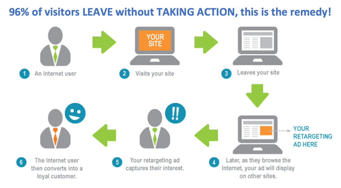 retargeting advertising flow chart